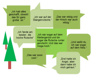 Zitate von Kindern in Sprechblasen zum neugestalteten Waldspielplatz