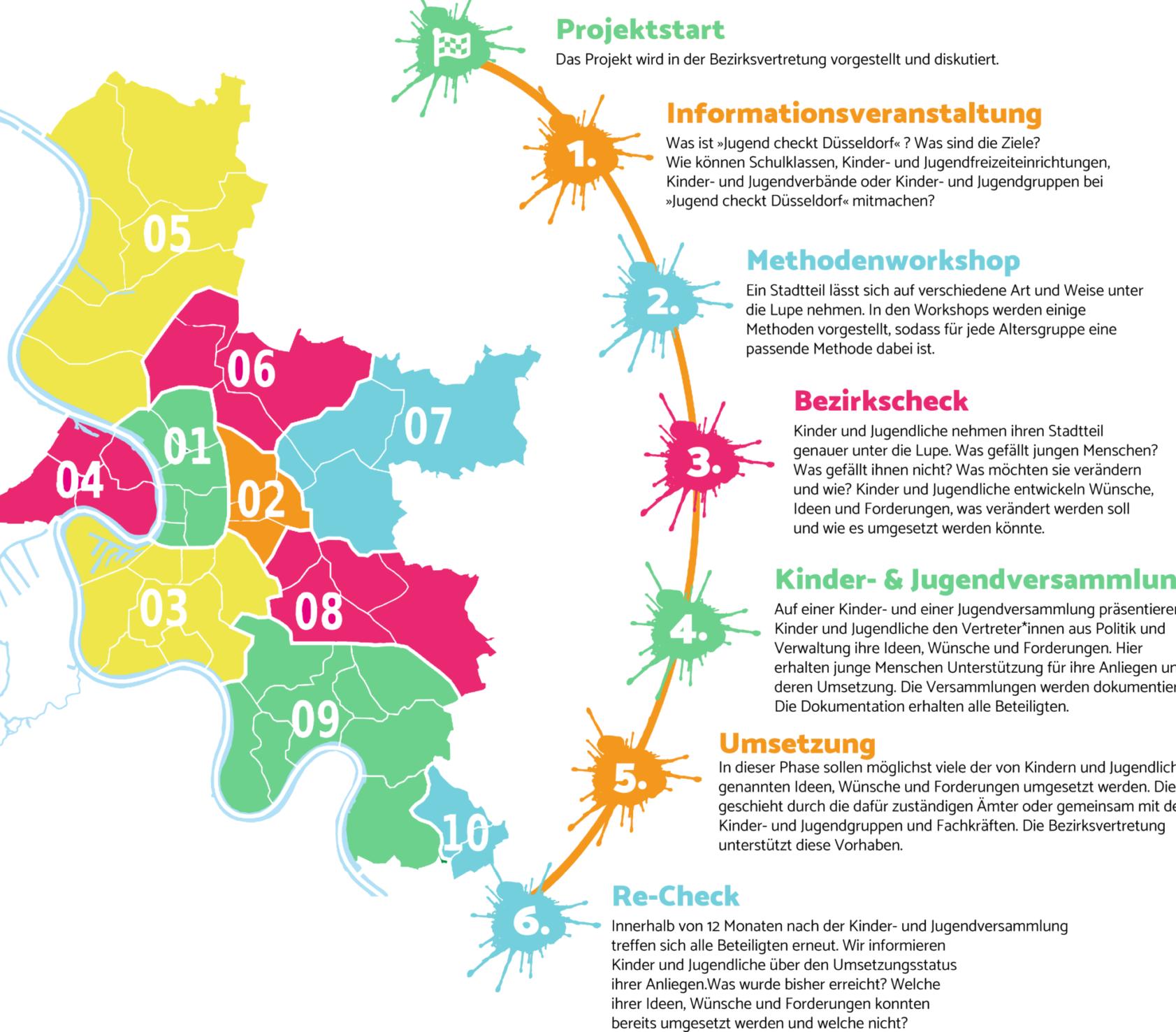 Darstellung und Beschreibung der Phasen und der Düsseldorfer Stadtbezirke